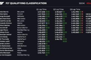 GP Ρωσίας: Παρθενική pole για Norris, συναρπαστικό grid! - NewsAuto.gr